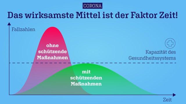 Corona-Grafik