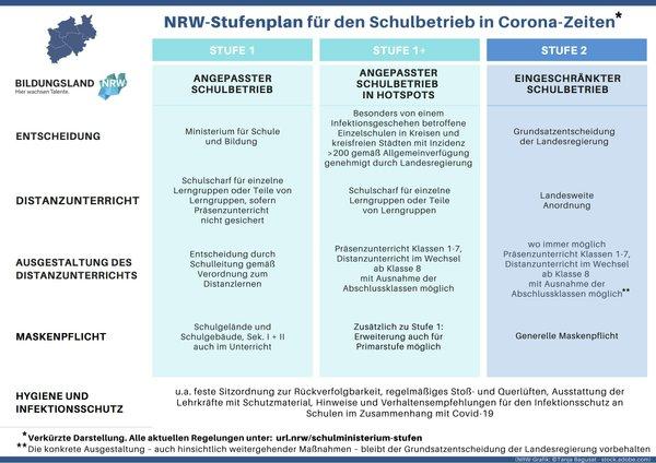 Schulbetrieb NRW Stufenplan